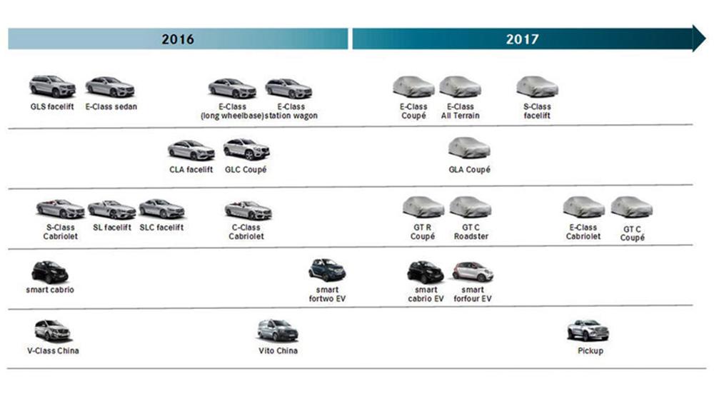 Diapositiva filtrada de una presentación interna de Mercedes