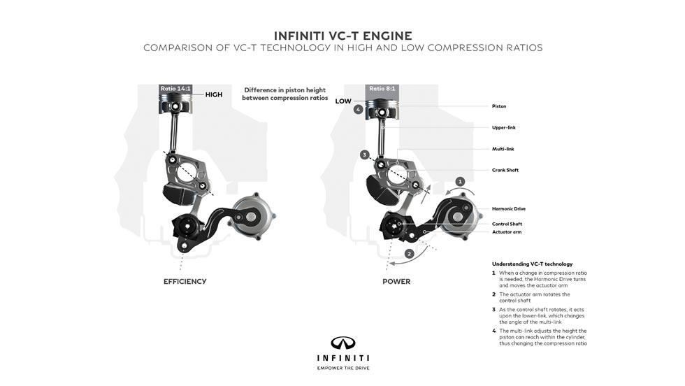 Infiniti motor VC-T ratio compresión variable
