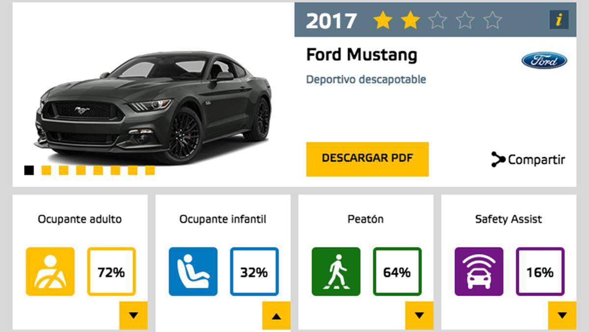 El Ford Mustang sólo obtiene dos estrellas EuroNCAP
