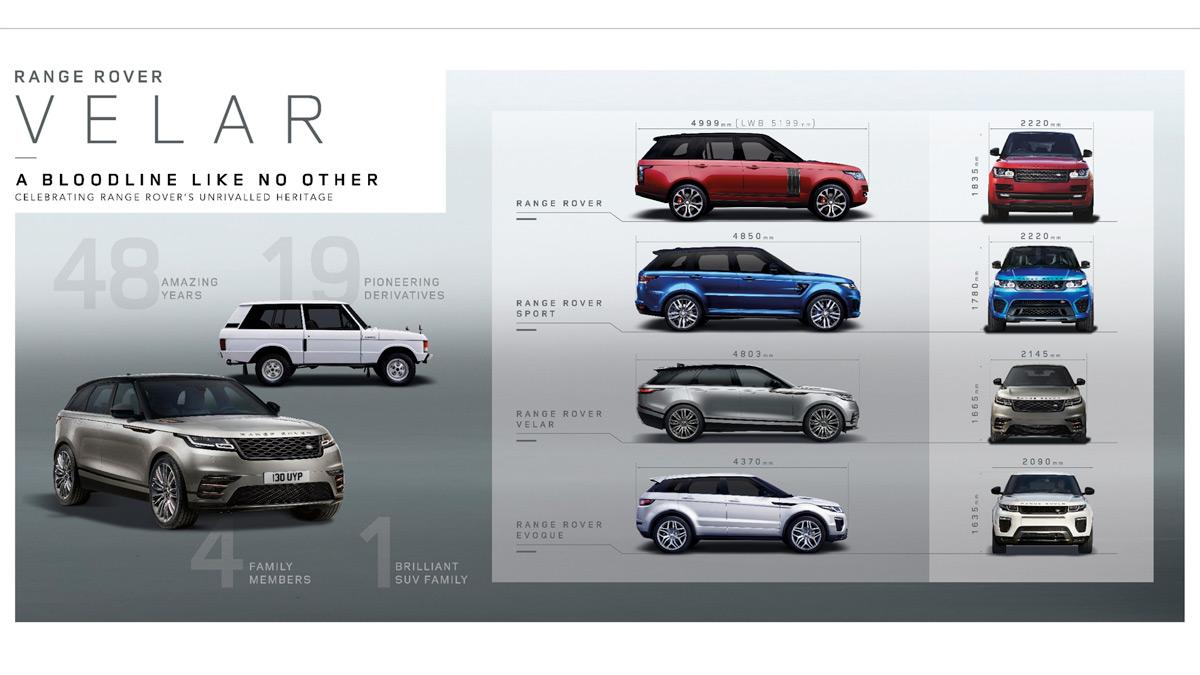 Range Rover Velar con sus hermanos de gama