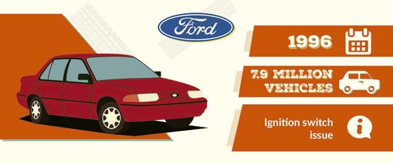 Llamada taller Ford 1996