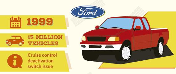 Llamada taller Ford 1999