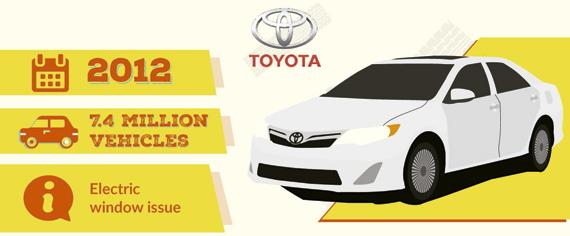 Llamada taller Toyota 2012