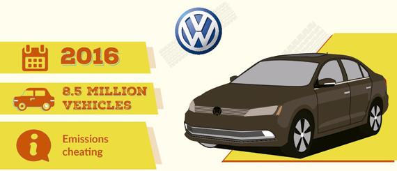 Llamada taller Volkswagen 2016