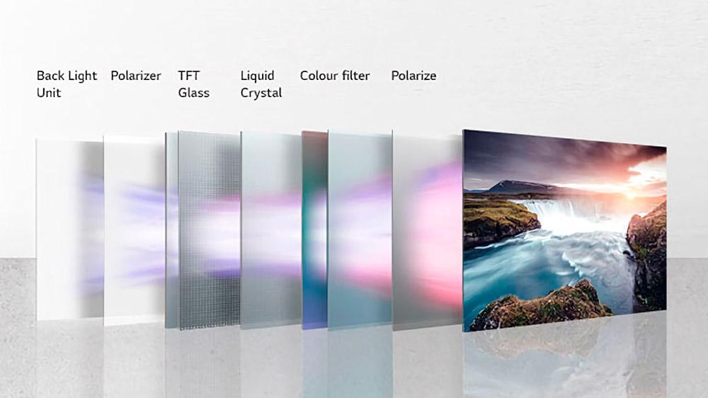 Composición de los paneles LCD