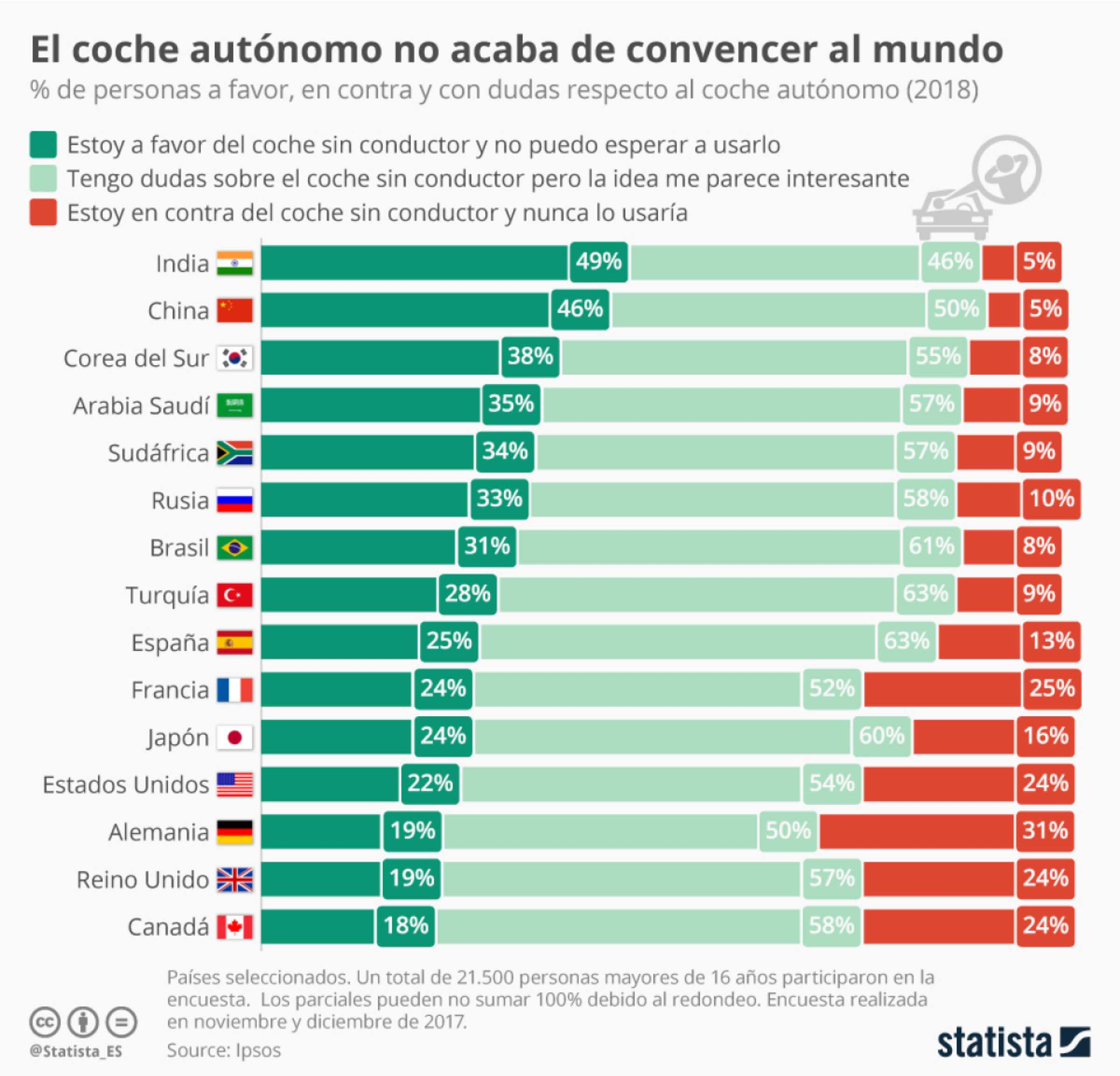 Gráfico coche autónomo (Statista)