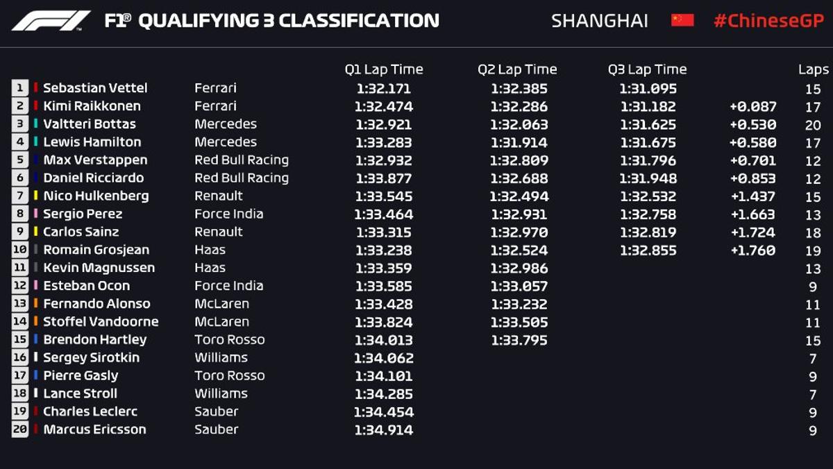 Qualy China F1 2018