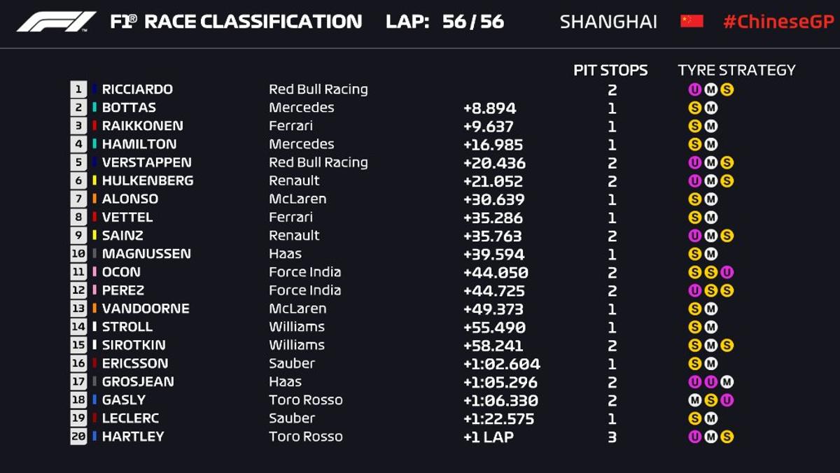 Resultados China F1 2018