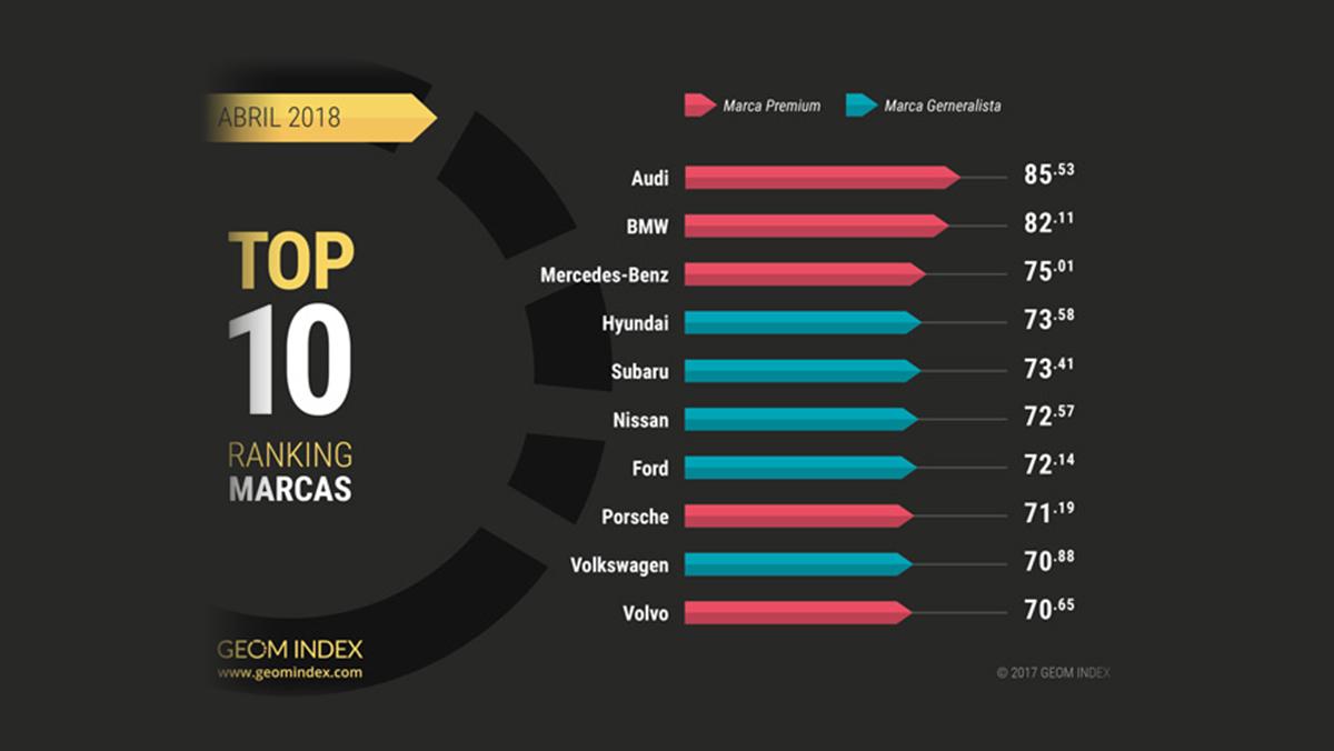 Las marcas mejor valoradas por los internautas en abril