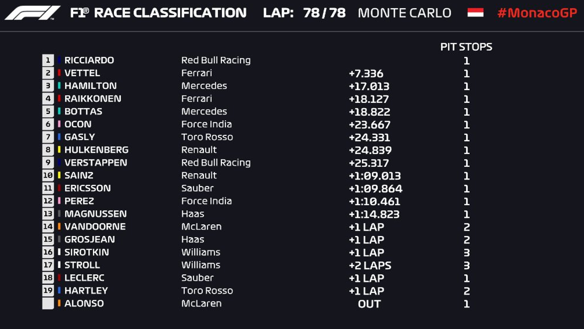 Tabla GP Mönaco F1 2018
