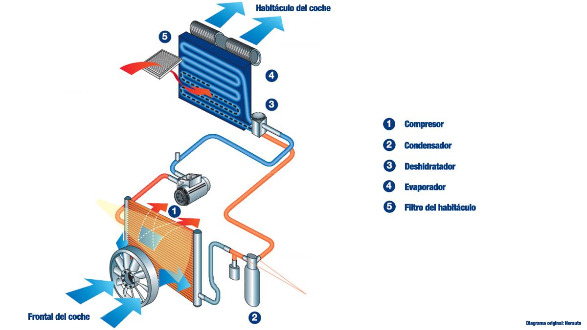 Cómo funciona el aire acondicionado