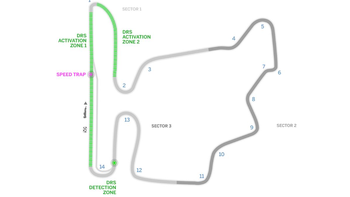 Todo lo que debes saber del  GP Hungría F1