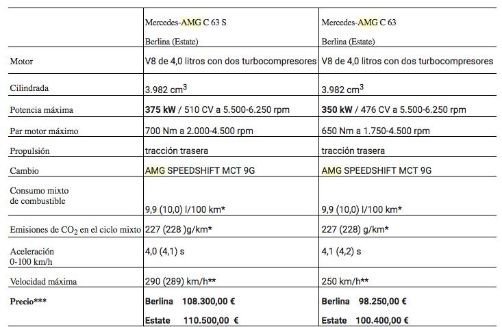 Precios Mercedes-AMG C 63 2019