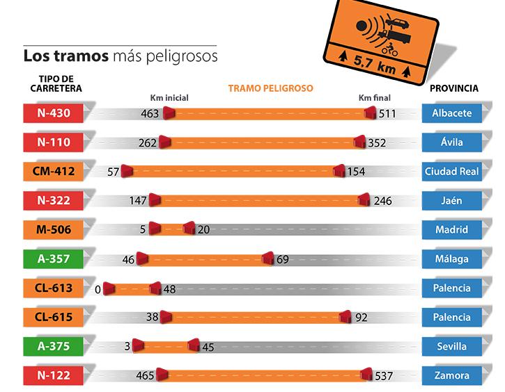 Infografía Tramos INVIVE