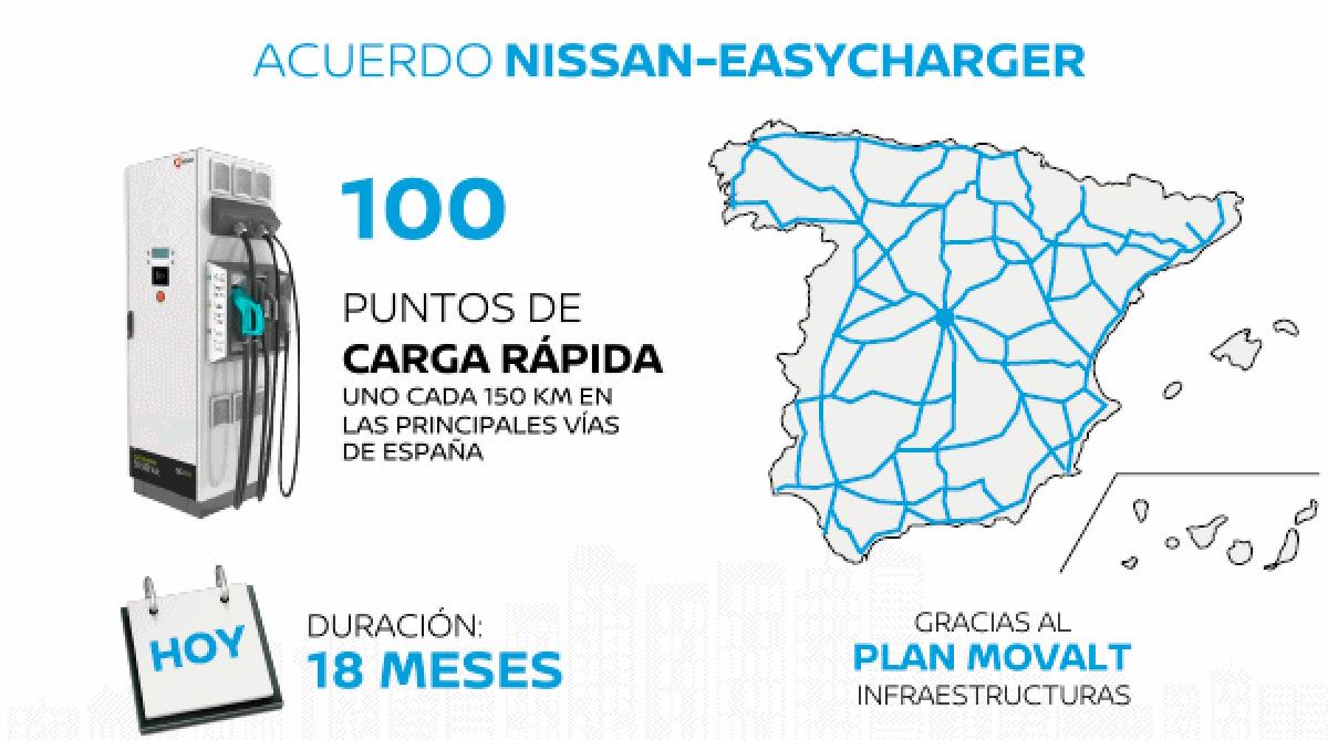 nissan pondrá 100 puntos de recarga coche eléctrico
