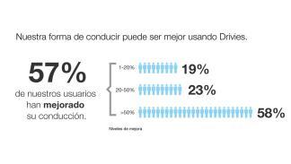 Más datos infografía Drivies