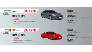 Multas por exceso de velocidad (III)