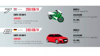 Multas por exceso de velocidad (IV)