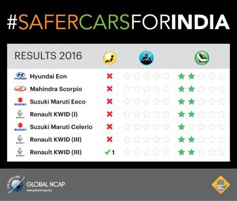 Resultados crash test coches indios