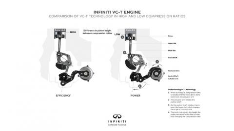 Infiniti motor VC-T ratio compresión variable