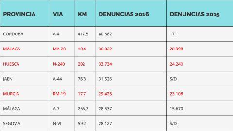 Radares fijos España