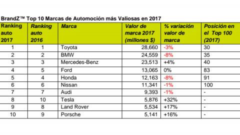 Marcas de coches más valiosas