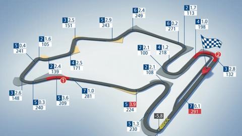 Circuito de Hungaroring F1