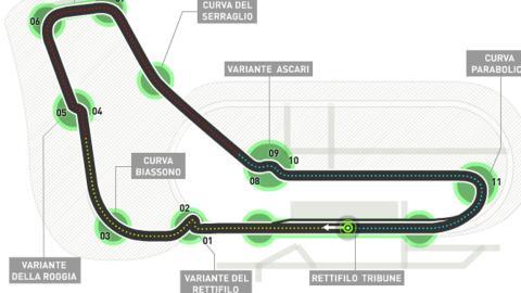 El Circuito de Monza