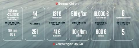 Volkswagen up! GTI vs Bugatti Chiron (cifras)