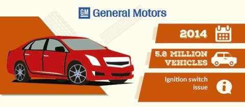 Llamada taller General Motors 2014