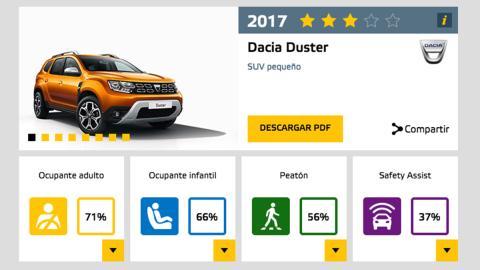 El Dacia Duster 2018 consigue tres estrellas EuroNCAP