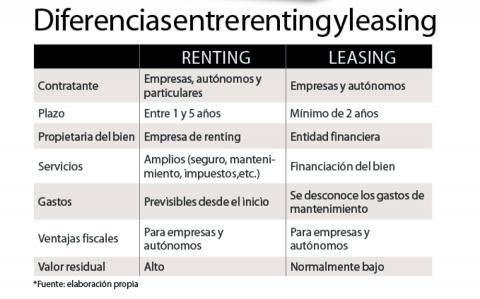 renting leasing diferencias