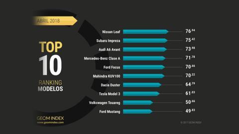 Los coches mejor valorados por los internautas en abril