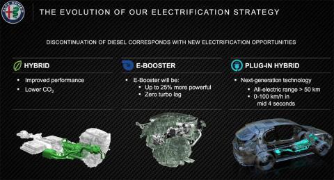 2022 electricidad hibridos deportivo planes