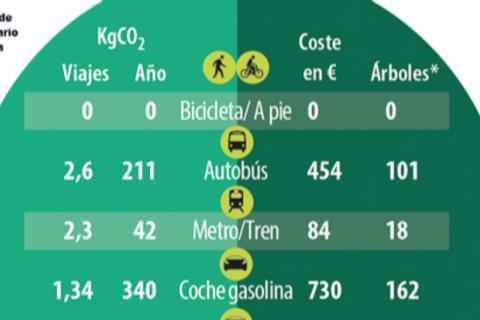 DGT cuánto contaminan