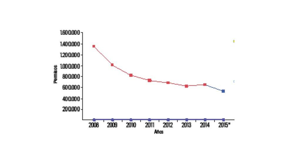 Permisos-de-conducir-expedidos-2008-2015