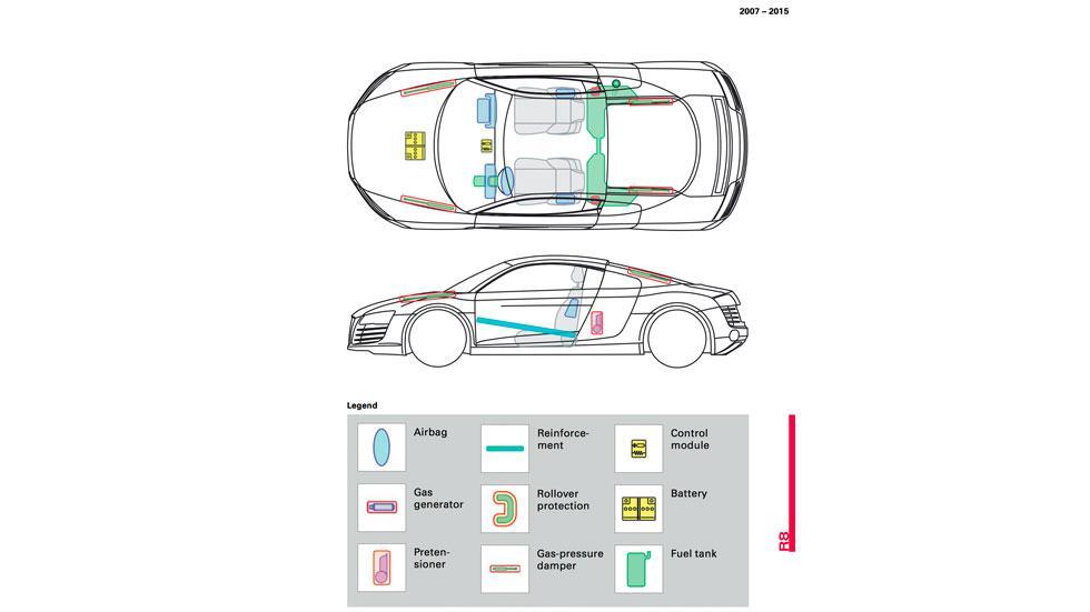 Hoja de seguridad Audi R8