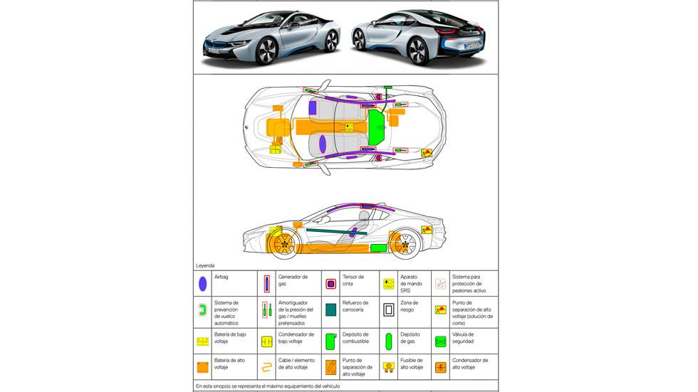 Hoja de seguridad BMW i8