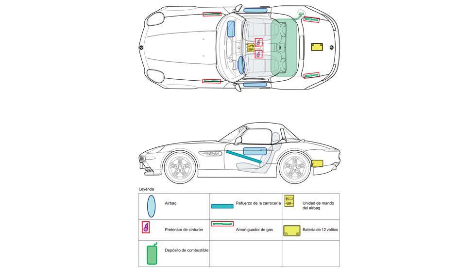 Hoja de seguridad BMW Z8