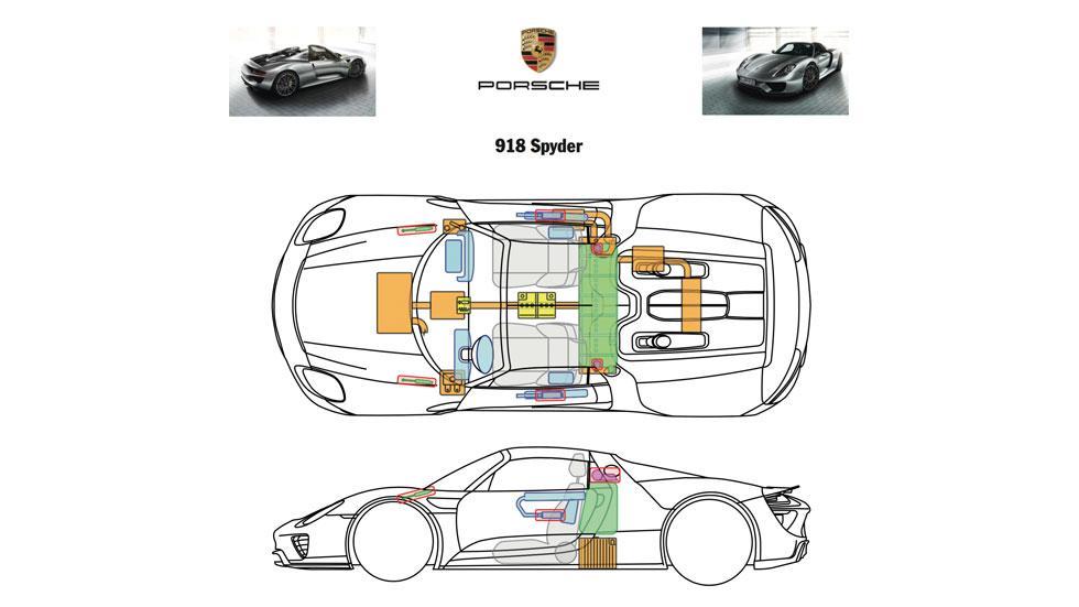 Hoja de seguridad Porsche 918