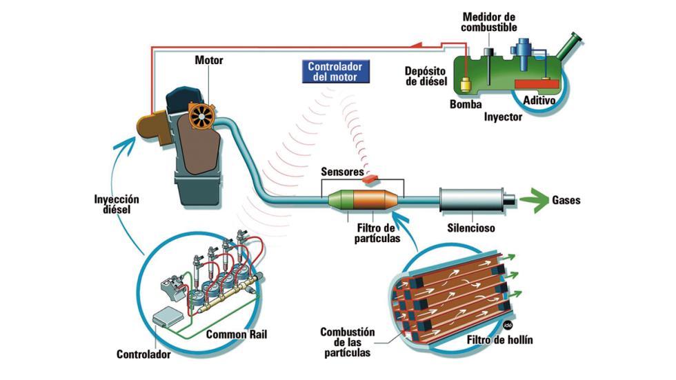 sistema de filtro de partículas