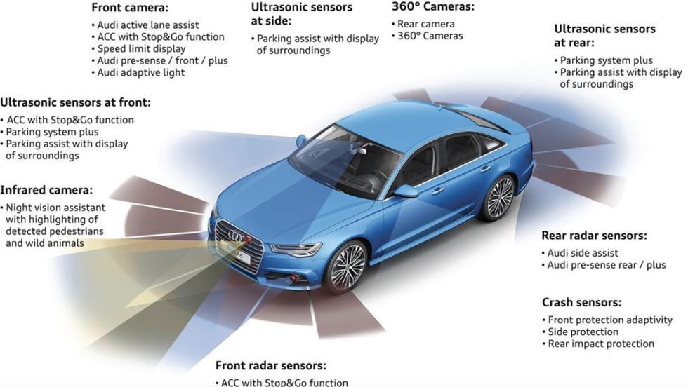 Innovaciones en los coches: radares (I)