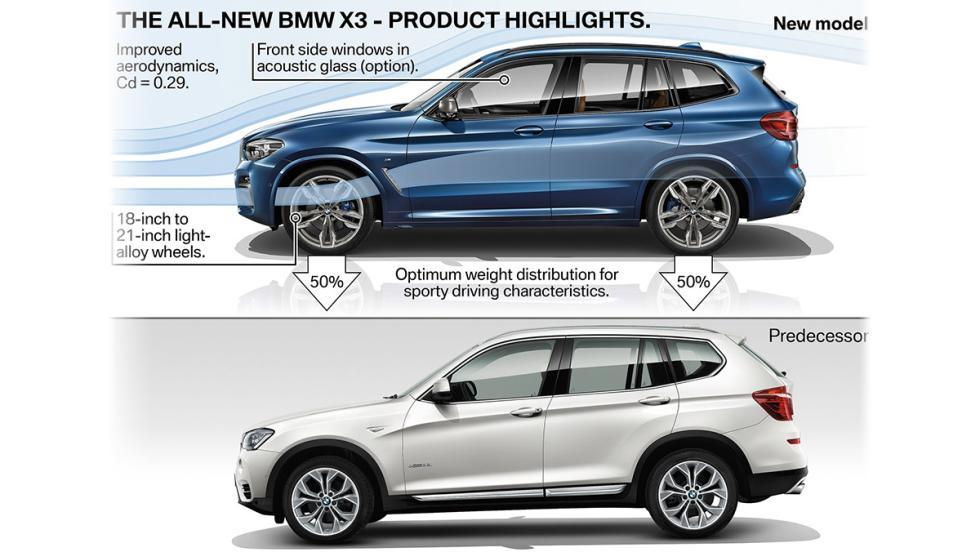 Así cambia el BMW X3 2017