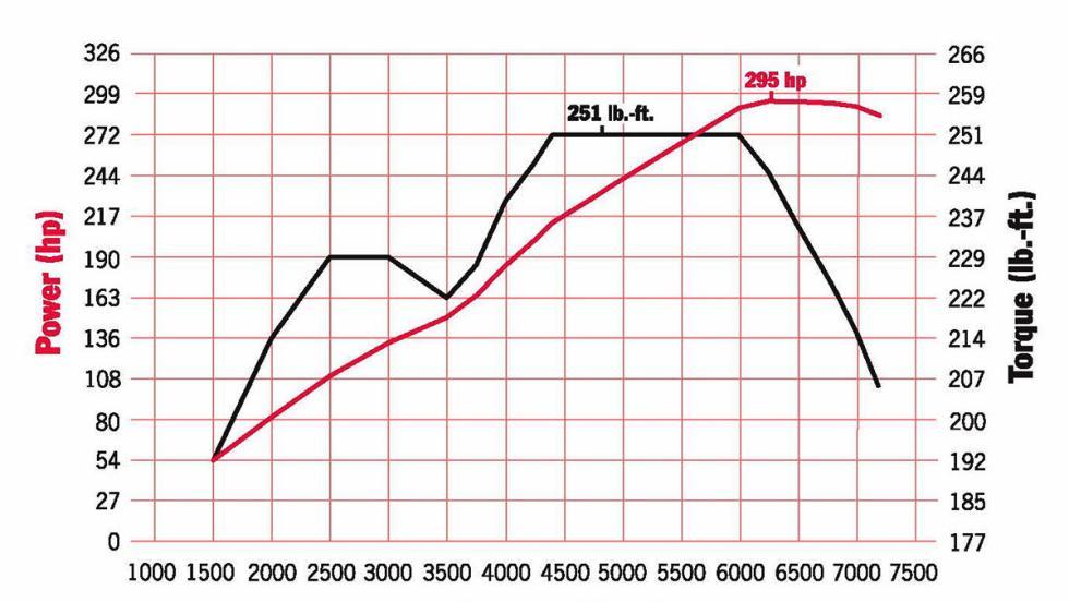 Test: ¿eres realmente petrolhead? - ¿Conoces más datos de los coches que sus propios creadores?