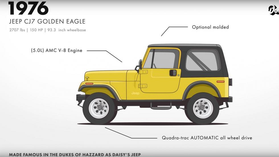 Evolución del Jeep Willys todoterreno original robusto