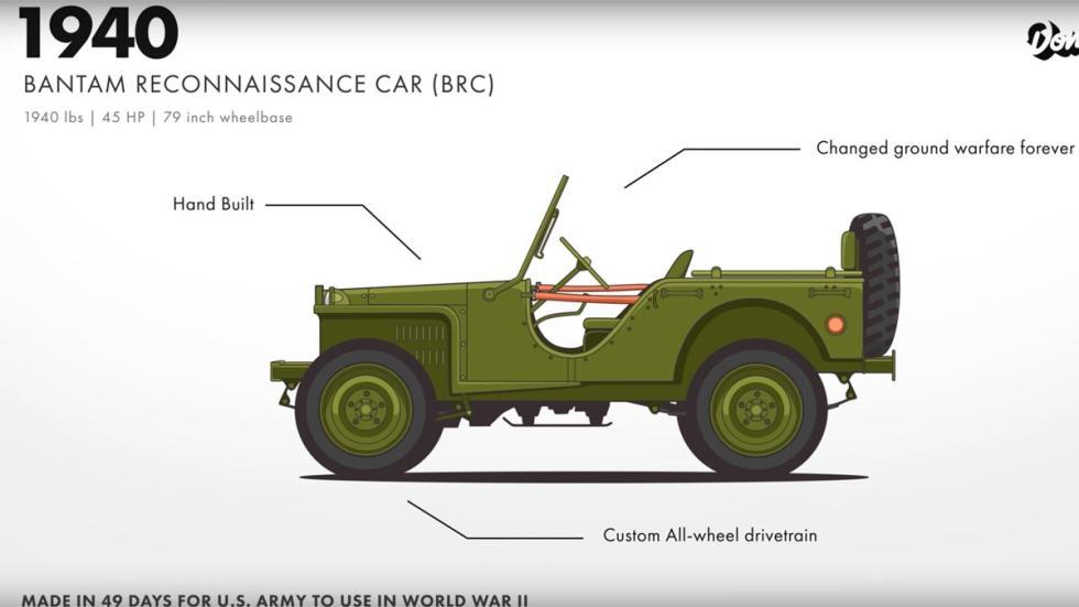 Evolución del Jeep Willys todoterreno original robusto