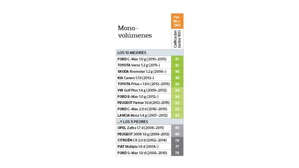 Fiabilidad OCU - monovolúmenes