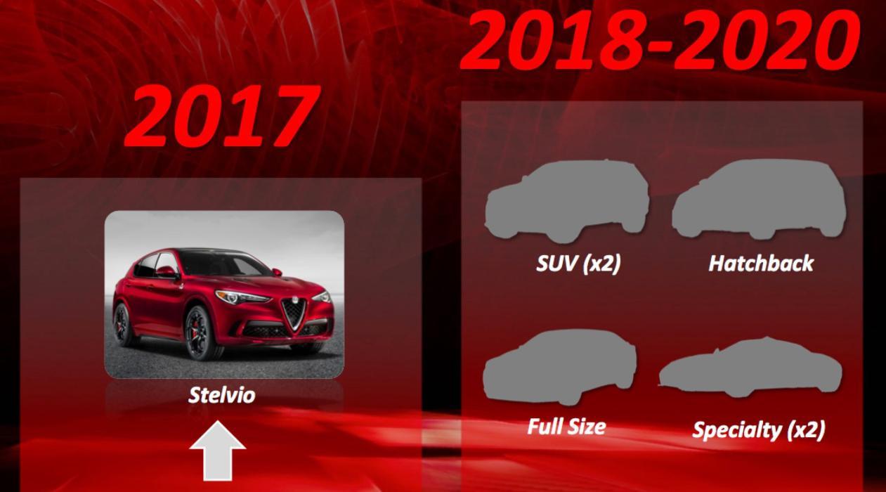 Alfa Romeo gama